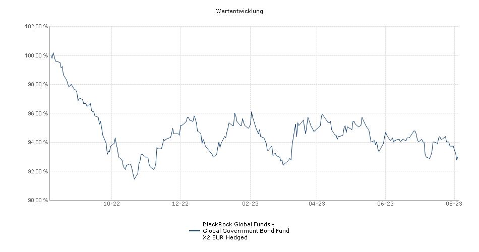 BlackRock Global Funds - Global Government Bond Fund X2 EUR Hedged Fonds Performance