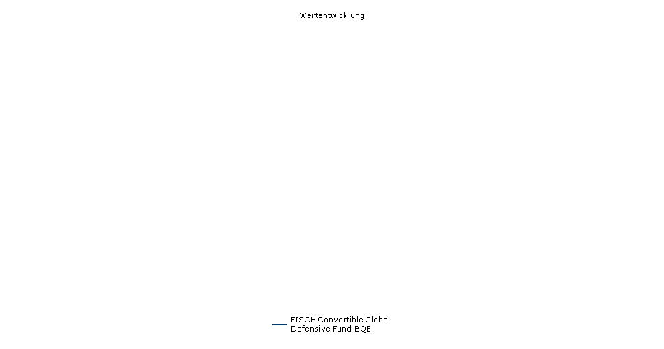 FISCH Convertible Global Defensive Fund BQE Fonds Performance