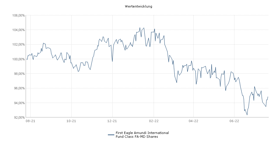 First Eagle Amundi International Fund Class FA-MD Shares Fonds Performance