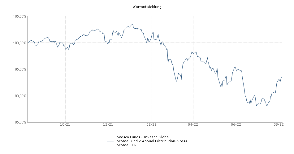Invesco Funds - Invesco Global Income Fund Z Annual Distribution-Gross Income EUR Fonds Performance