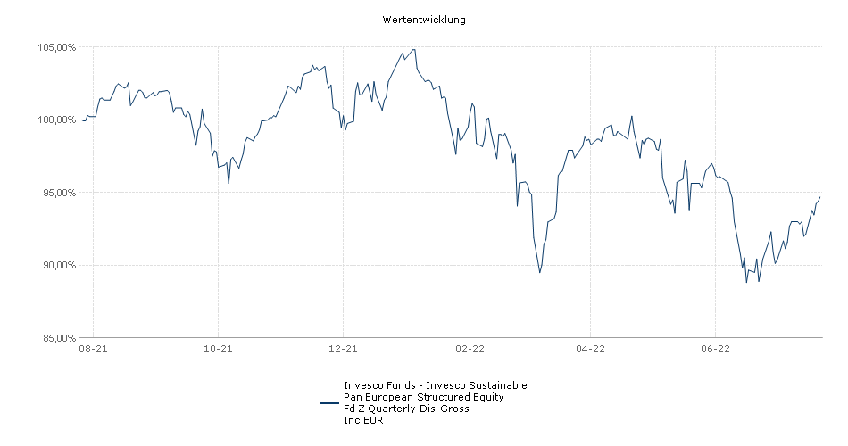 Invesco Funds - Invesco Pan European Structured Equity Fund Z Quarterly Distribution-Gross Inc EUR Fonds Performance
