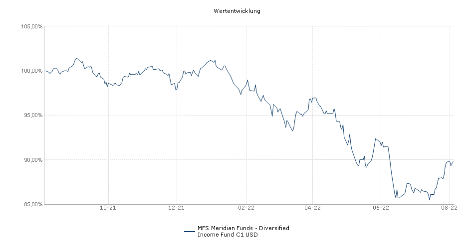 MFS Meridian Funds - Diversified Income Fund C1 USD Fonds Performance