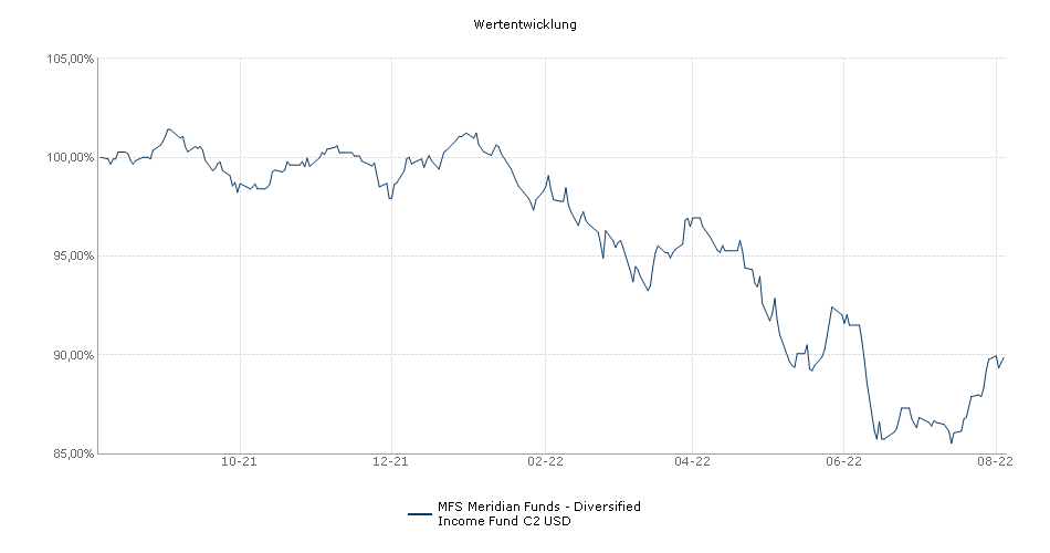 MFS Meridian Funds - Diversified Income Fund C2 USD Fonds Performance