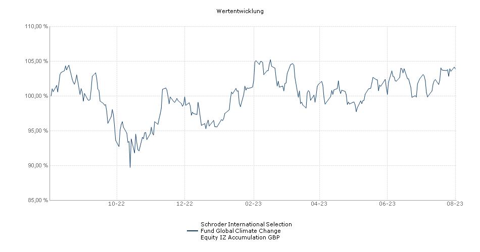Schroder International Selection Fund Global Climate Change Equity IZ Accumulation GBP Fonds Performance