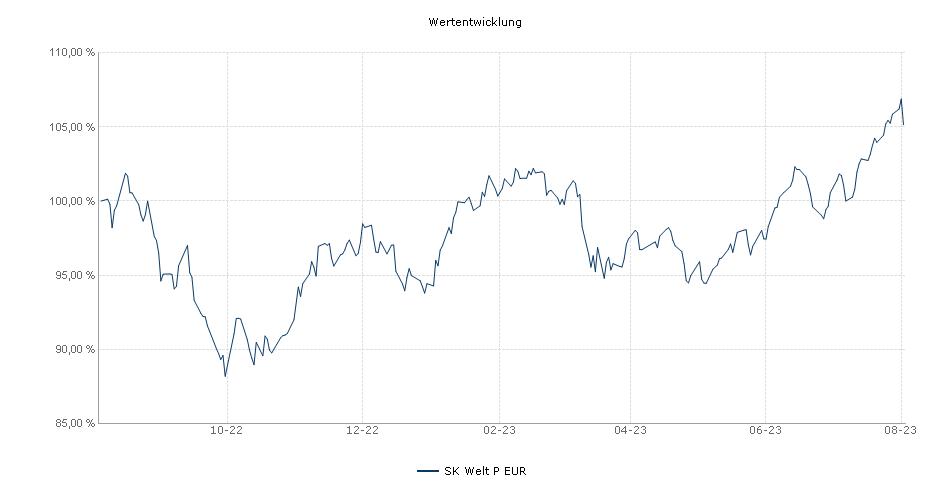 SK Welt - P - EUR Performance
