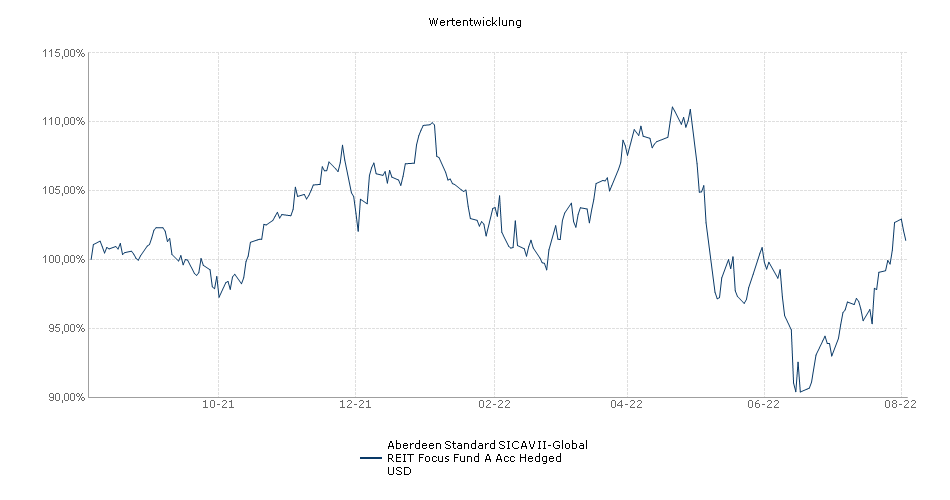 Standard Life Investments Global SICAV - Global REIT Focus Fund A Acc USD Hedged Fonds Performance