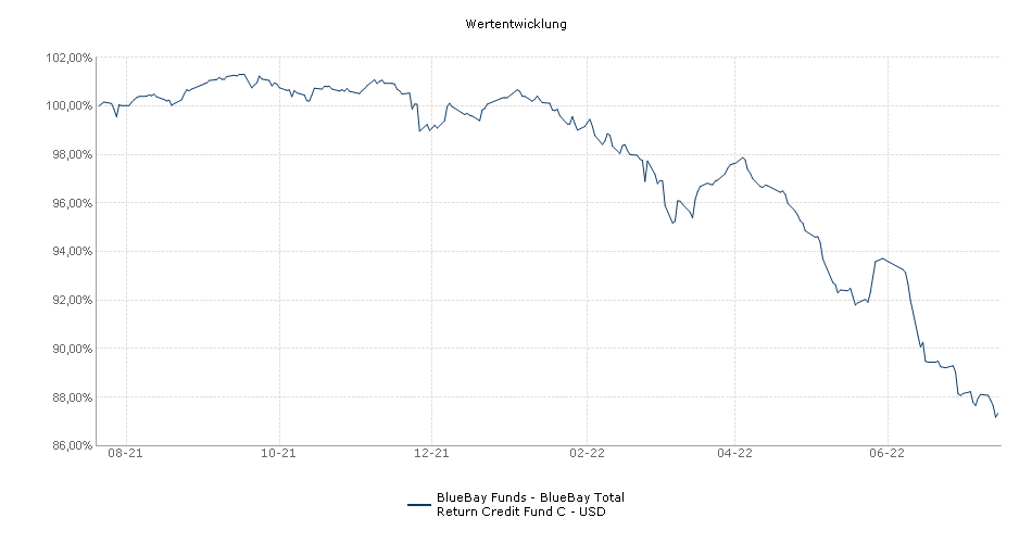 BlueBay Funds - BlueBay Total Return Credit Fund C - USD Fonds Performance