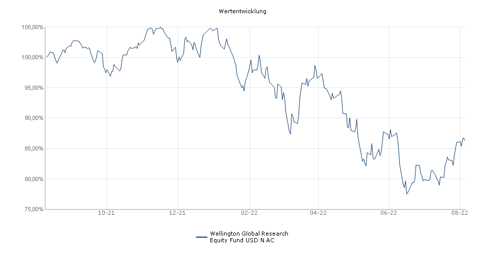 Wellington Global Research Equity Fund USD N Acc Unhedged Fonds Performance