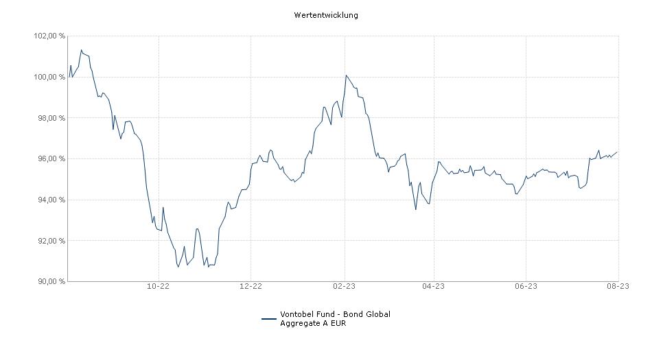 Vontobel Fund - Bond Global Aggregate A EUR Fonds Performance