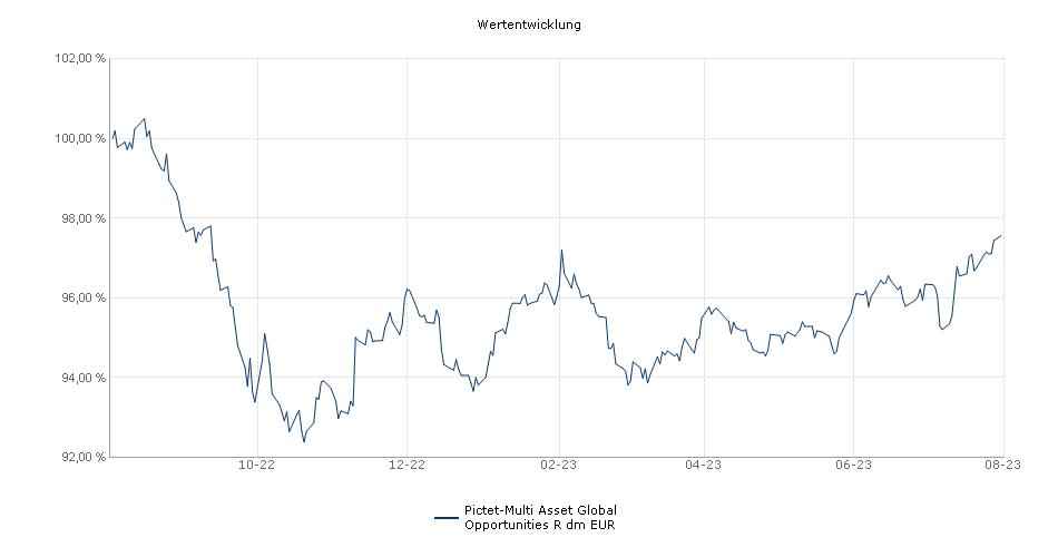 Pictet-Multi Asset Global Opportunities R dm EUR Fonds Performance