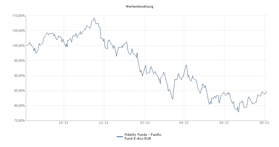 Fidelity Funds - Pacific Fund E-Acc-EUR Fonds Performance