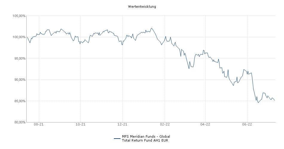 MFS Meridian Funds - Global Total Return Fund AH1 EUR Fonds Performance