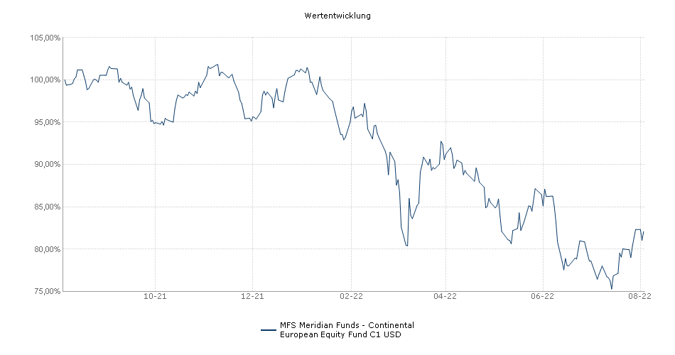 MFS Meridian Funds - Continental European Equity Fund C1 USD Fonds Performance