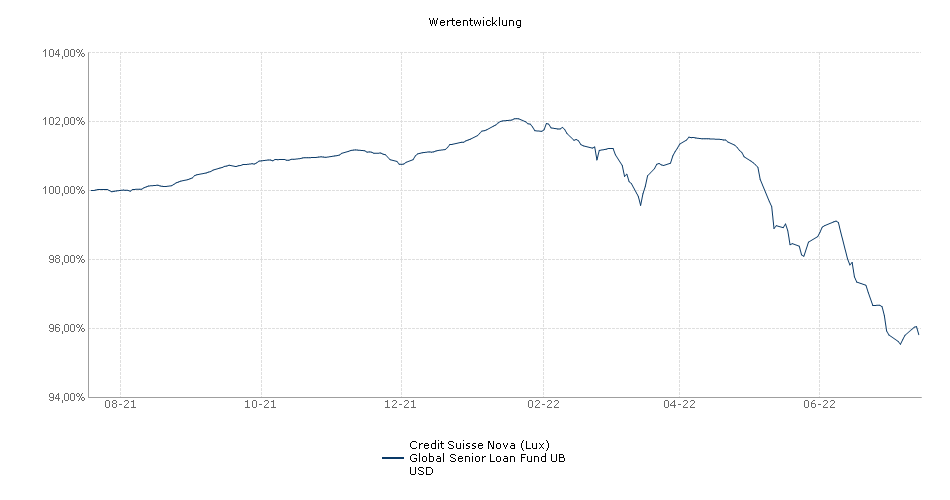 Credit Suisse Nova (Lux) Global Senior Loan Fund UB USD Fonds Performance