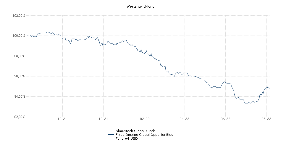 BlackRock Global Funds - Fixed Income Global Opportunities Fund A4 USD Fonds Performance