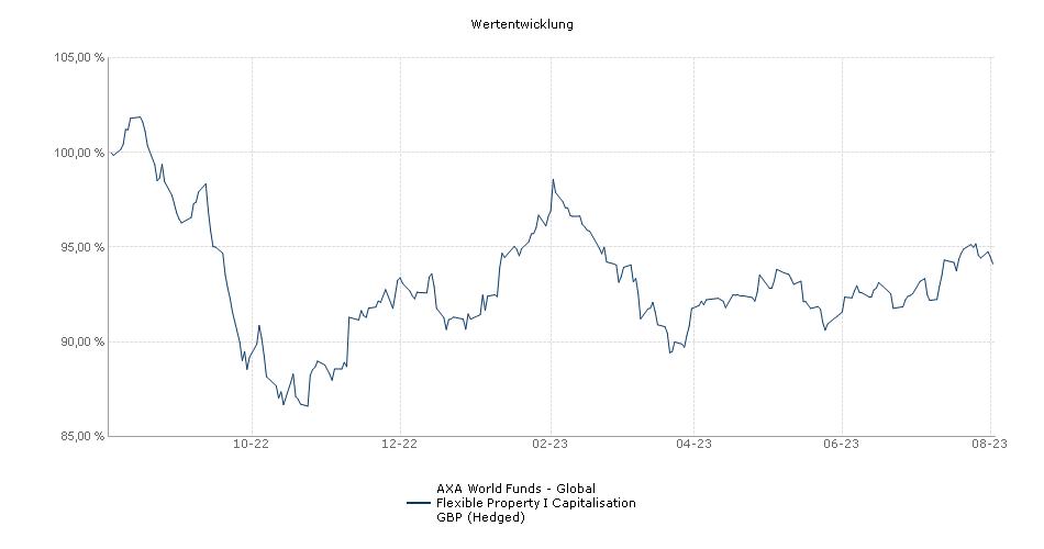 AXA World Funds - Global Flexible Property I Capitalisation GBP (Hedged) Fonds Performance