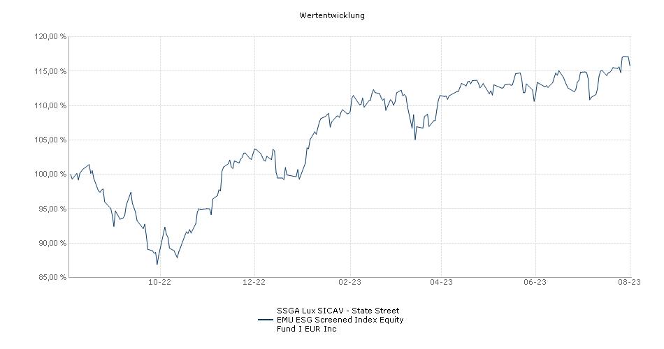 SSGA Lux SICAV - State Street EMU ESG Screened Index Equity Fund I EUR Inc Fonds Performance