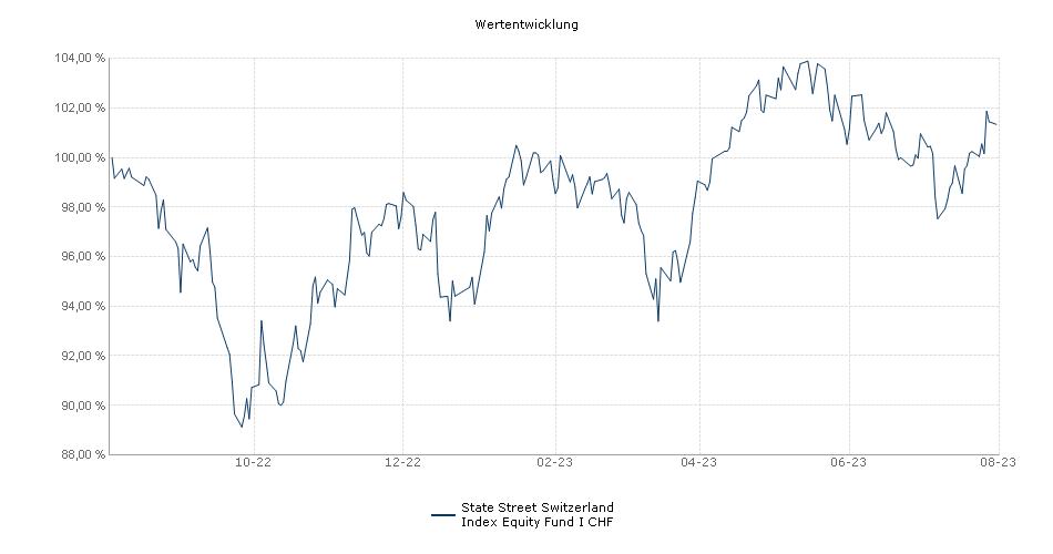 State Street Switzerland Index Equity Fund I CHF Fonds Performance