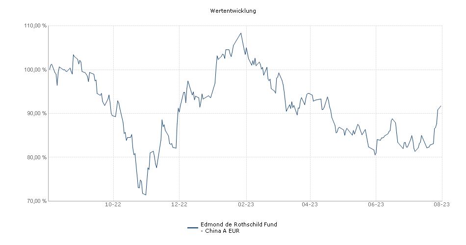 Edmond de Rothschild Fund - China A EUR Fonds Performance