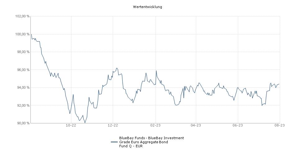 BlueBay Funds - BlueBay Investment Grade Euro Aggregate Bond Fund Q - EUR Fonds Performance
