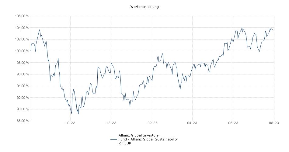 Allianz Global Investors Fund - Allianz Global Sustainability RT EUR Fonds Performance