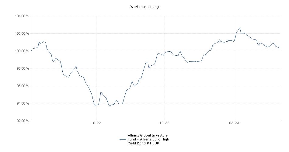 Allianz Global Investors Fund - Allianz Euro High Yield Bond RT EUR Fonds Performance