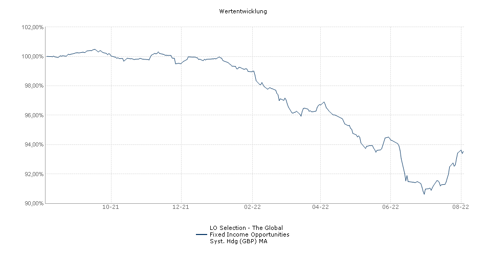 Lombard Odier Selection - The Global Fixed Income Opportunities Syst. Hdg (GBP) MA Fonds Performance