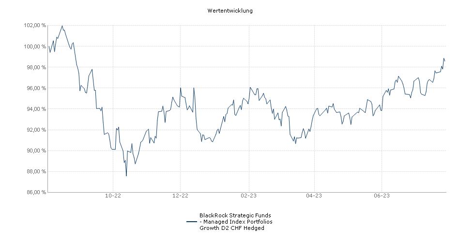 BlackRock Strategic Funds - Managed Index Portfolios Growth D2 CHF Hedged Fonds Performance