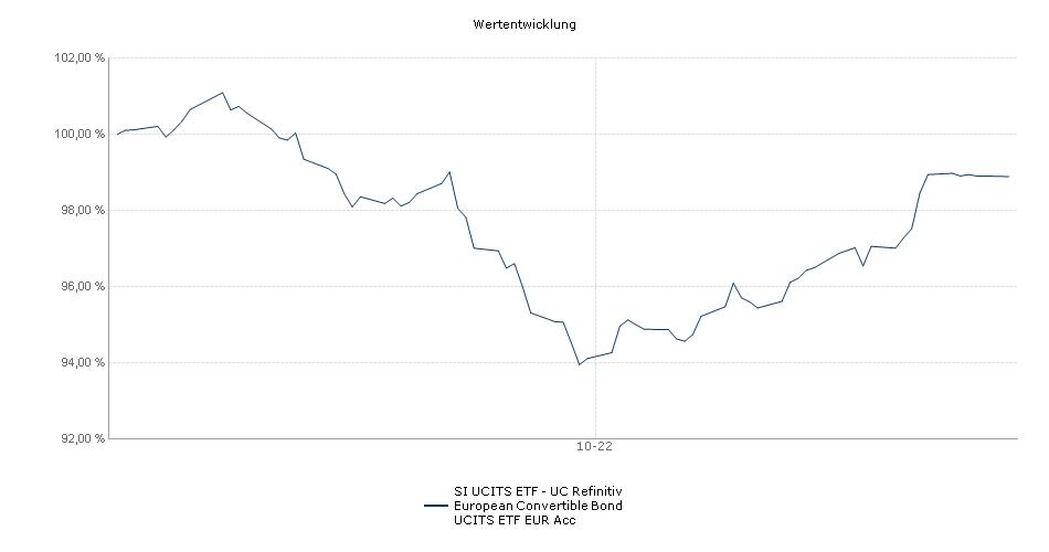 UC Thomson Reuters Balanced European Convertible Bond UCITS ETF Performance
