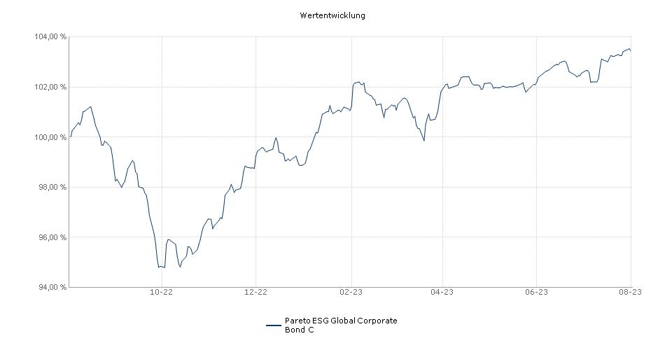 Pareto ESG Global Corporate Bond C Fonds Performance