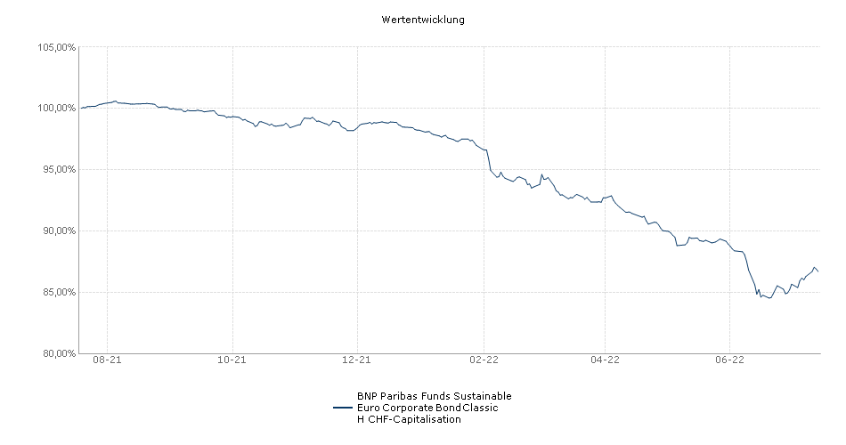 BNP Paribas Funds Sustainable Euro Corporate Bond Classic H CHF-Capitalisation Fonds Performance