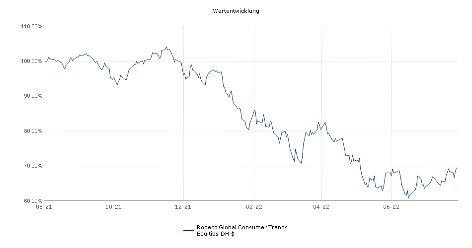 Robeco Global Consumer Trends Equities DH $ Fonds Performance