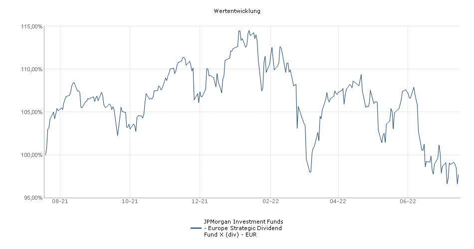 JPMorgan Investment Funds - Europe Strategic Dividend Fund X (div) - EUR Fonds Performance