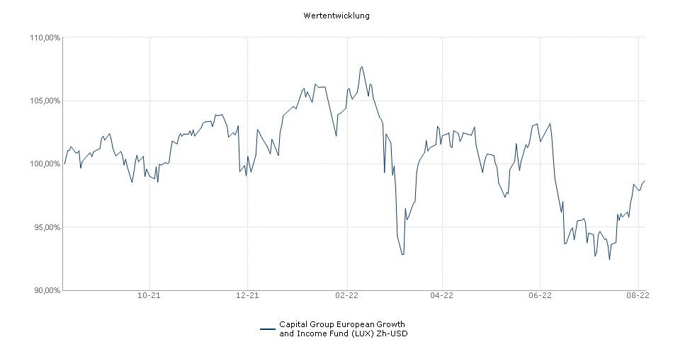 Capital Group European Growth and Income Fund (LUX) Zh-USD Fonds Performance