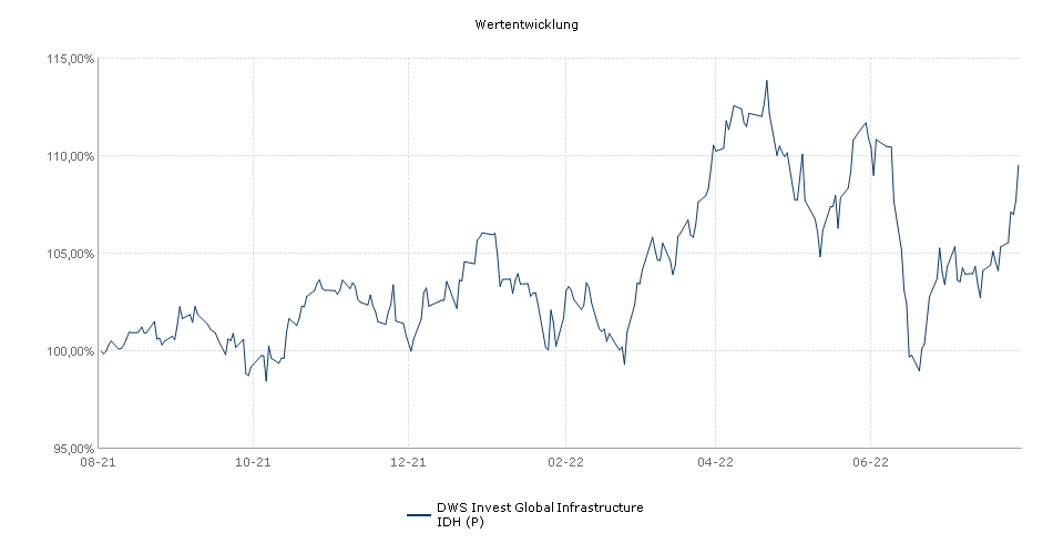 DWS Invest Global Infrastructure IDH (P) Fonds Performance