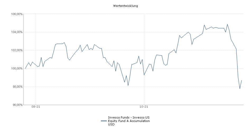 Invesco Funds - Invesco US Equity Fund A Accumulation USD Fonds Performance
