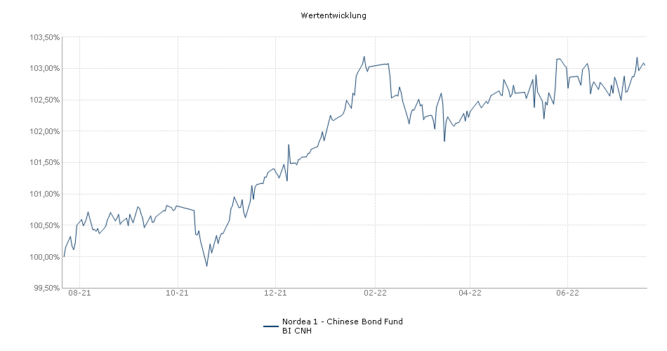 Nordea 1 - Renminbi Bond Fund BI CNH Fonds Performance