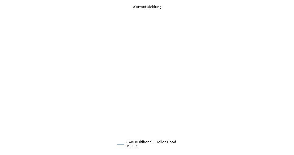 GAM Multibond - Dollar Bond USD R Fonds Performance