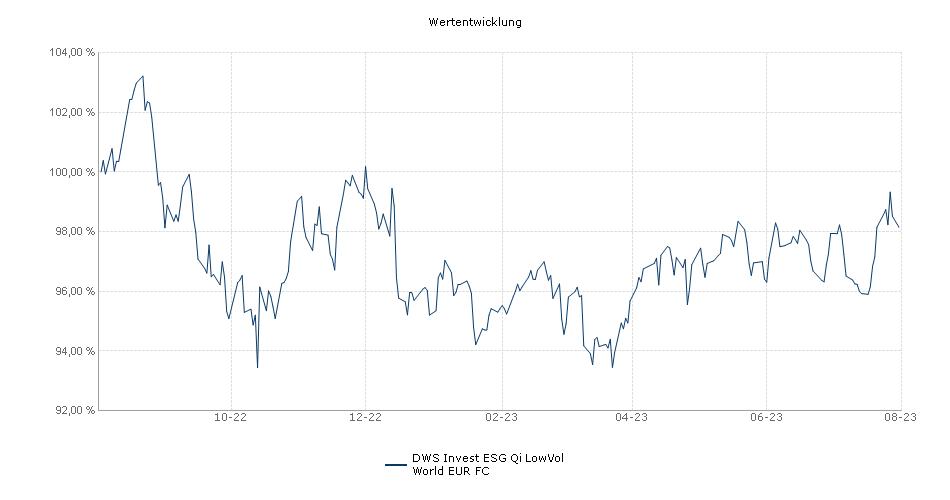 DWS Invest Qi LowVol World EUR FC Fonds Performance