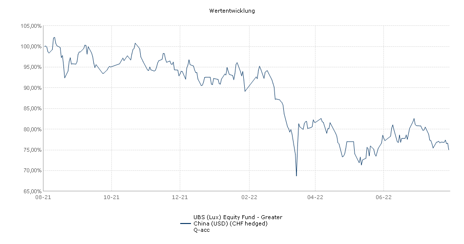 UBS (Lux) Equity Fund - Greater China (USD) (CHF hedged) Q-acc Fonds Performance
