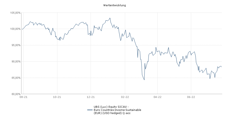 UBS (Lux) Equity SICAV - Euro Countries Income (EUR) (USD hedged) Q-acc Fonds Performance