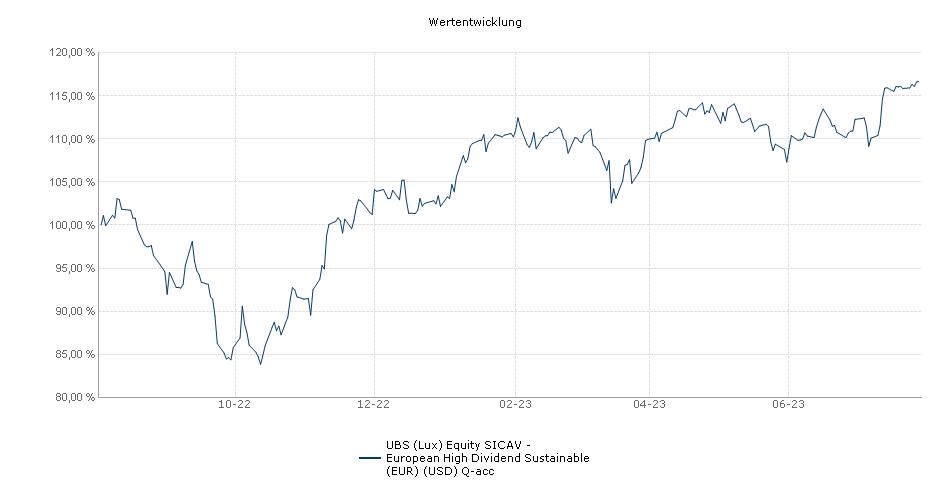 UBS (Lux) Equity SICAV - European High Dividend (EUR) (USD) Q-acc Fonds Performance