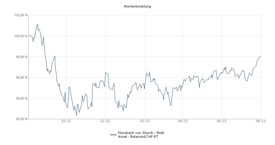 Flossbach von Storch - Multi Asset - Balanced CHF-RT Fonds Performance