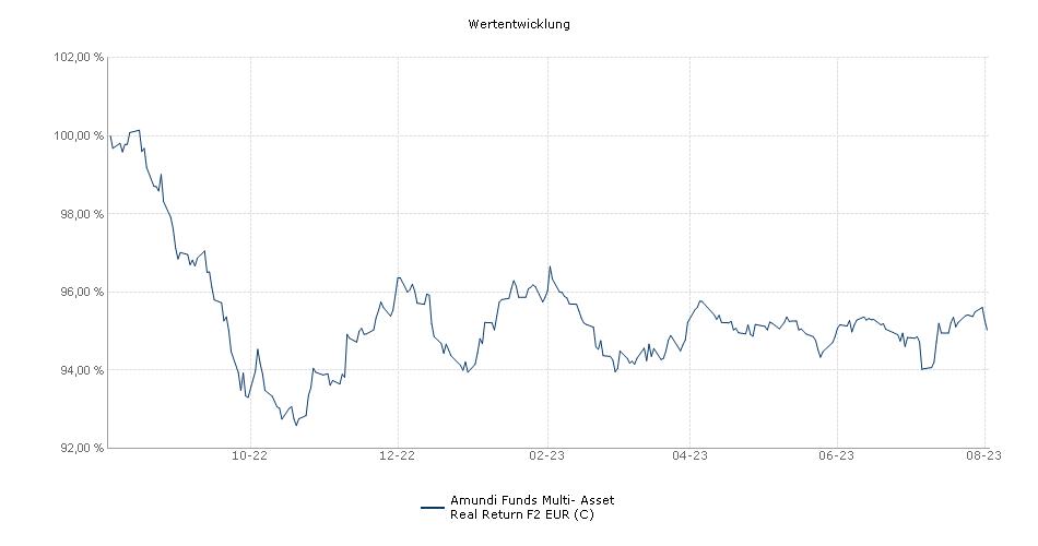 Amundi Funds Multi- Asset Real Return F2 EUR (C) Fonds Performance