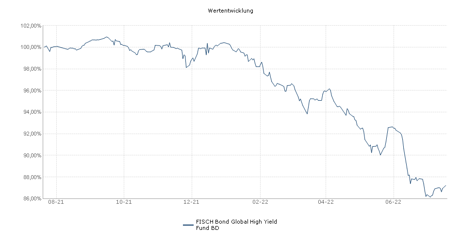 FISCH Bond Global High Yield Fund BD Fonds Performance