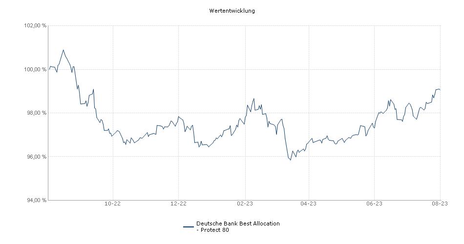 Deutsche Bank Best Allocation - Protect 80 Fonds Performance