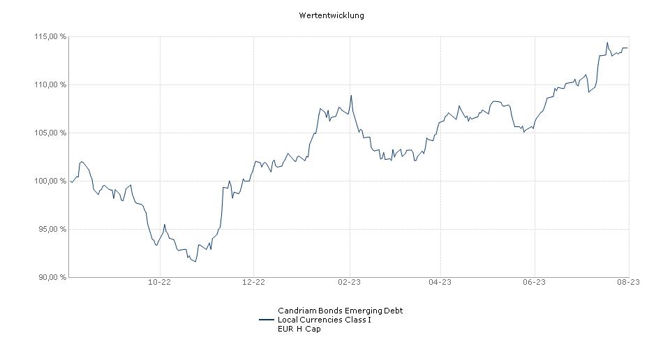 Candriam Bonds Emerging Debt Local Currencies Class I EUR H Cap Fonds Performance