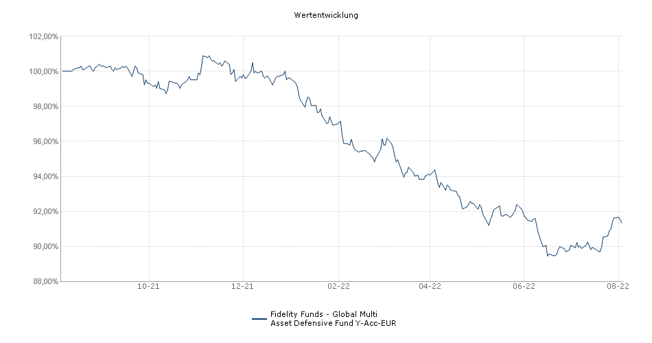 Fidelity Funds - Global Multi Asset Tactical Defensive Fund Y-Acc-EUR Fonds Performance