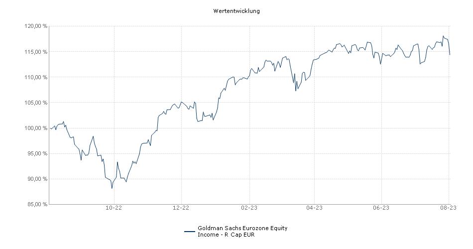 NN (L) Euro High Dividend - R Cap EUR Fonds Performance