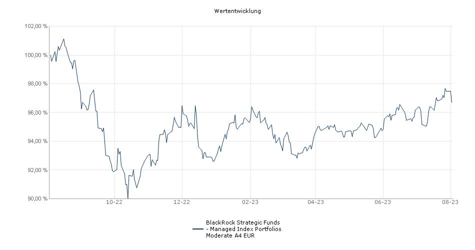 BlackRock Strategic Funds - Managed Index Portfolios Moderate A4 EUR Fonds Performance